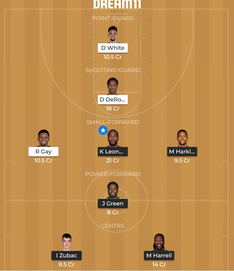 Dream 11 Los Angeles Clippers vs San Antonio Spurs predicted line-up